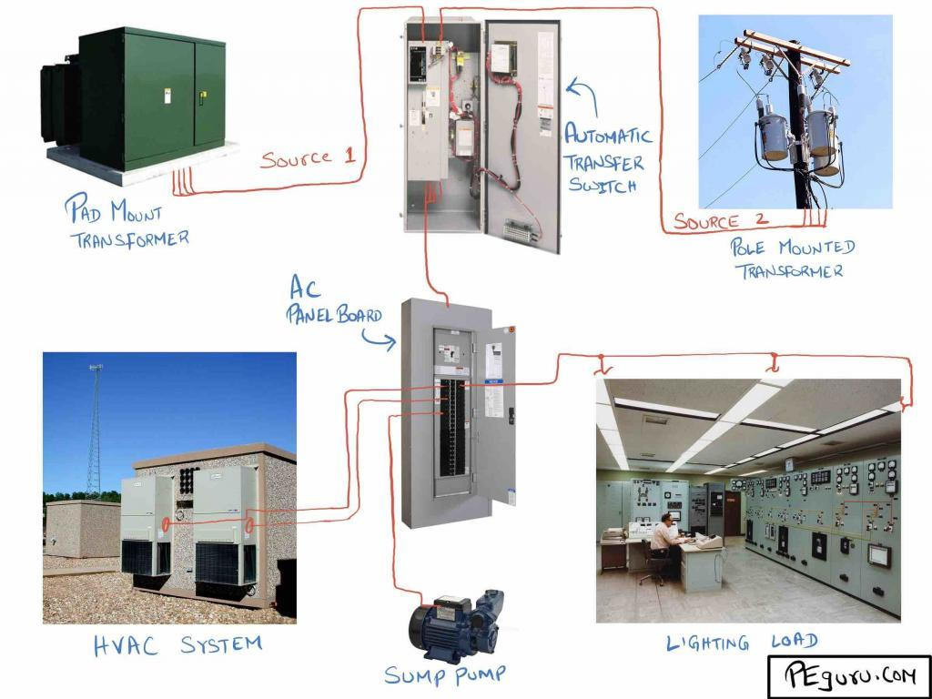 A typical auxiliary AC system in a substation.