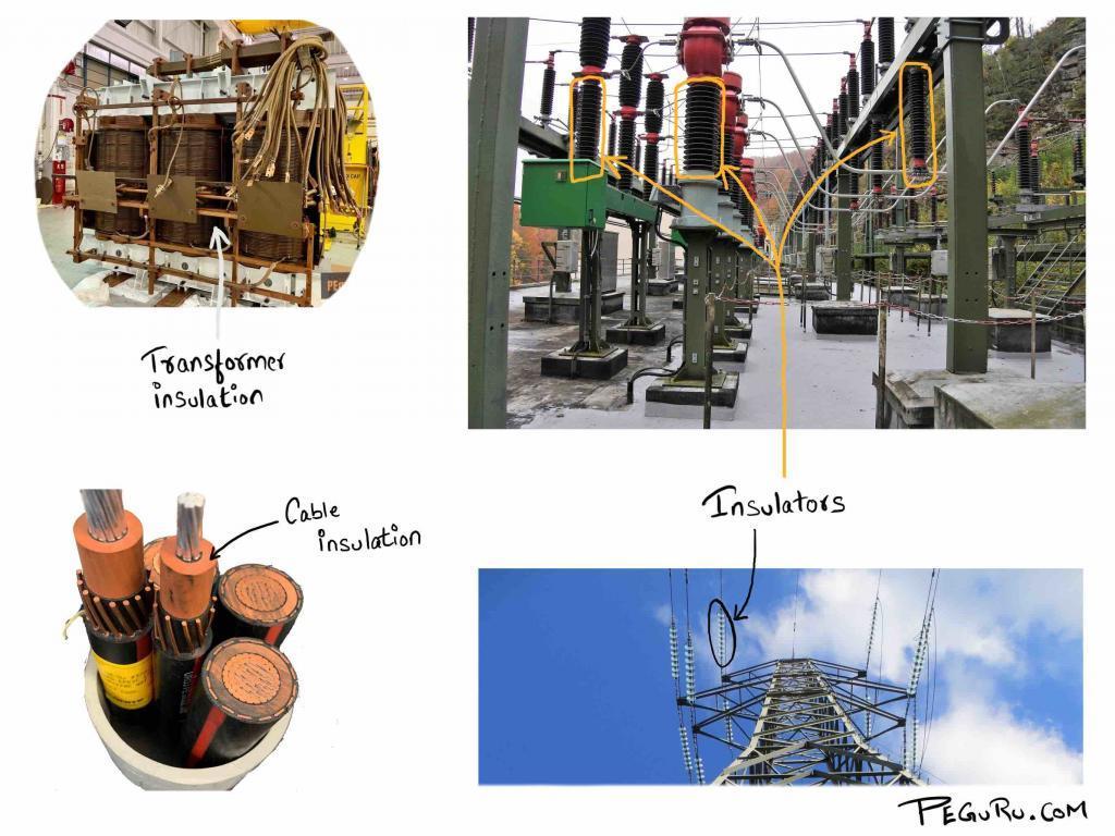 Insulation coordination study - Substation design calculations