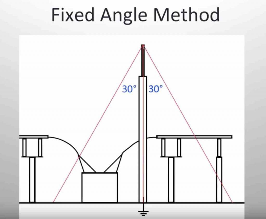 Lightning study - fixed angle method - substation design calculations